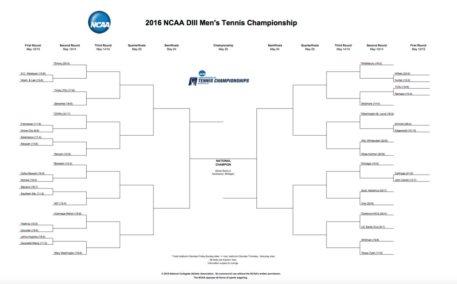 ncaa womens singles rankings Follow college tennis with the ita - the governing body that oversees all levels of men's and women's varsity collegiate tennis ita college tennis rankings.